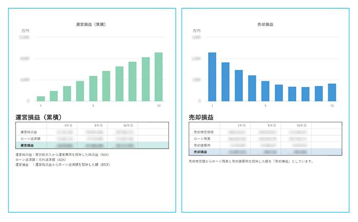 運営損益、売却損益シミュレーションイメージ