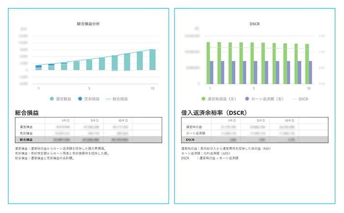 総合損益・借入返済余裕率(DSCR)シミュレーションイメージ